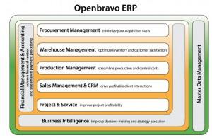 Open Bravo - ERP
