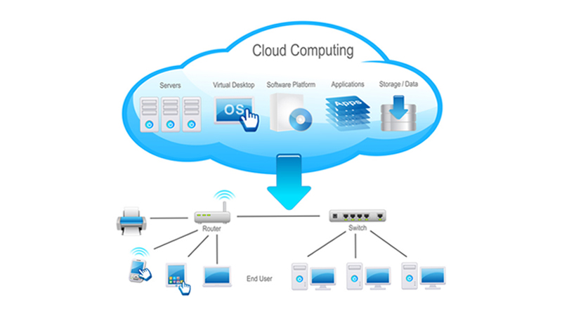 Cloud Computing- How much you know of it (Part-1)