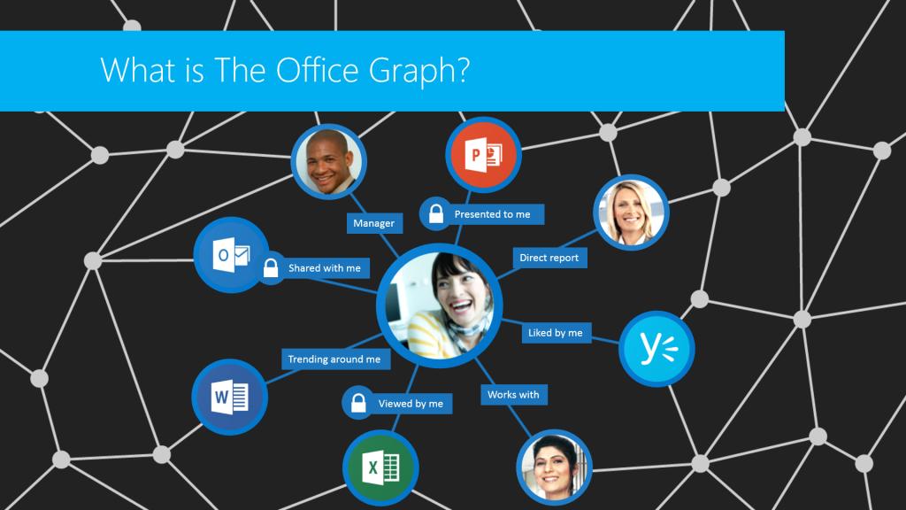 Delve Oslo Wpc 2014 office graph