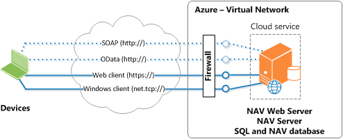 NAV topology on one Azure VM