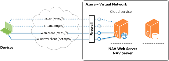 NAV topology on two Azure VMs