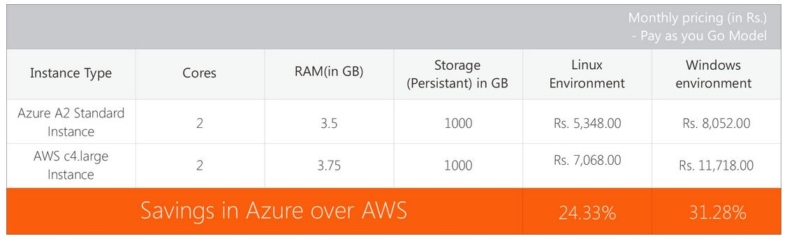 Scenario 1 Azure vs AWS Pricing