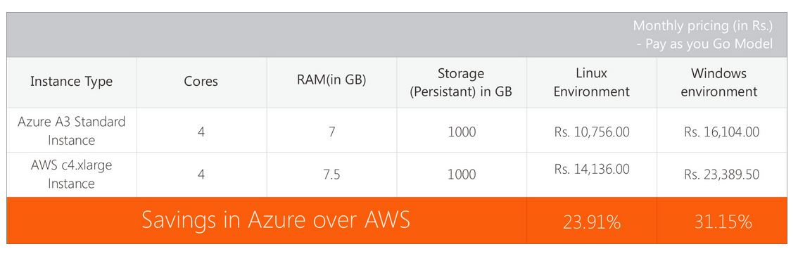 Scenario 2 Azure vs AWS Pricing