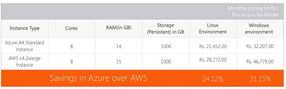 Scenario 3 Azure vs AWS Pricing