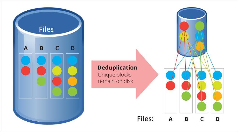 Storage Case Study Image