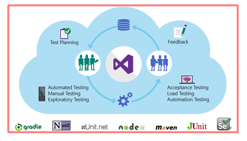 Visual Studio Online - Who Benefits the Most? - Sysfore Blog