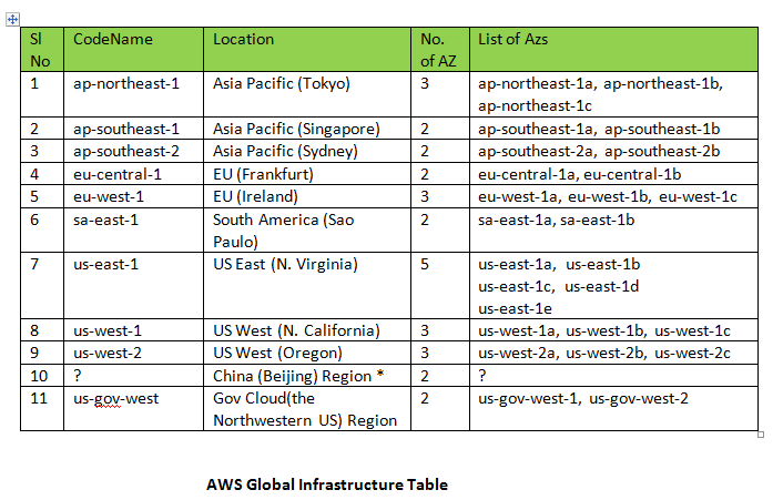 AWS Global Infrastructure Table