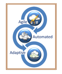 Agility on Cloud