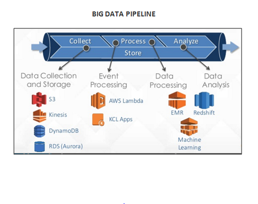 Big Data Pipeline