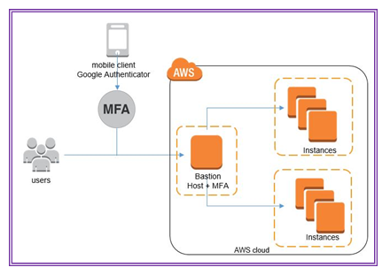 Amazon multifactor authentication for Amazon workspace security