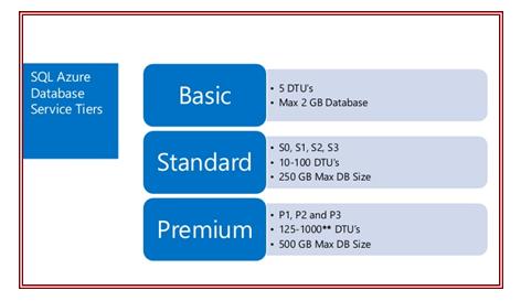 Azure SQL Service Tiers