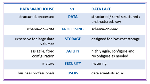 Data Warehouse vs Data Lake