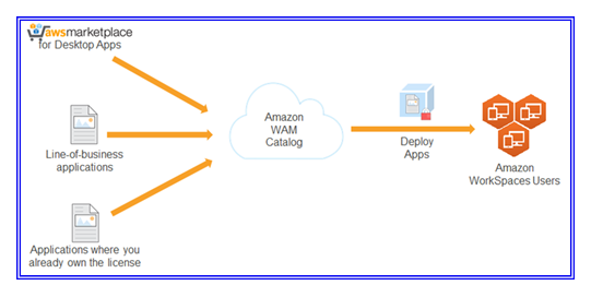 Deploy Amazon Workspaces