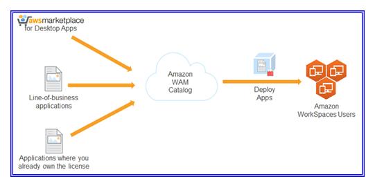 Deploy Amazon Workspaces