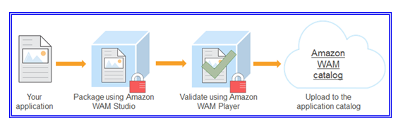 Deploy Amazon Workspaces 2