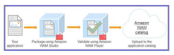 Deploy Amazon Workspaces 2