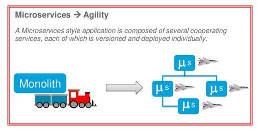 Microservices Architecture 2