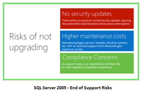 SQL Server 2005 - End of Support Risks
