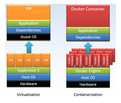 Containers vs Virtaul Machines