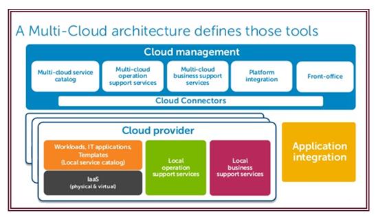 Multi Cloud Architecture