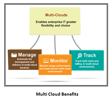 Multi Cloud Benefits