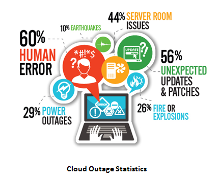 Cloud Outages Statistics