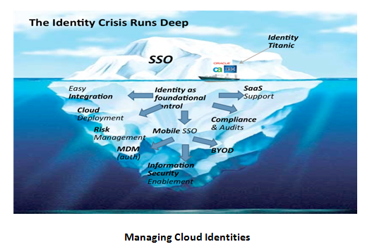 Managing Cloud Identities