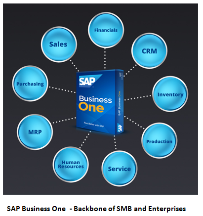 SAP B1 - Backbone of SMB and Enterprises
