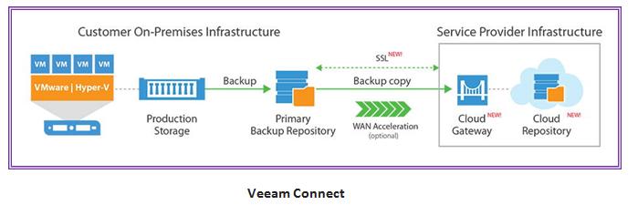 Veeam Connect