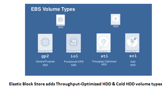 EBS adds Throughput Optimzed HDD & Cold HDD volume types