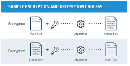 Sample encryption & decryption process