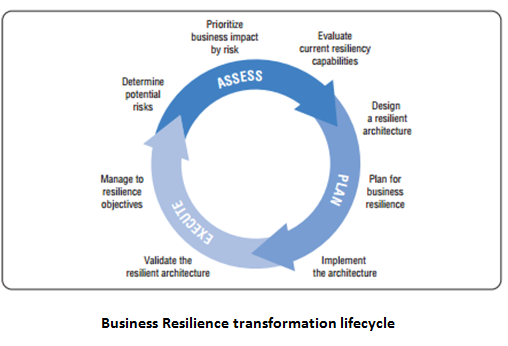 Business Resilience transformation lifeycle
