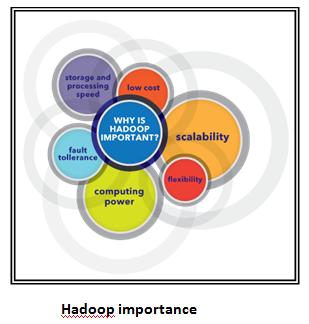 Hadoop importance
