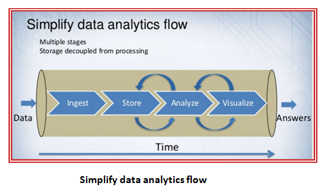 Simplify data analytics flow