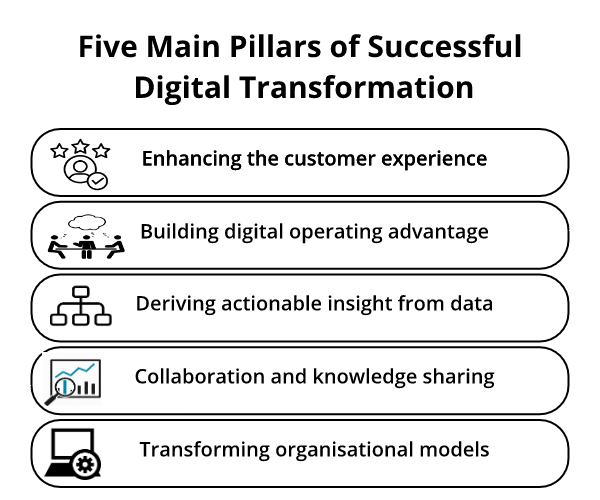 digital transformation cloud