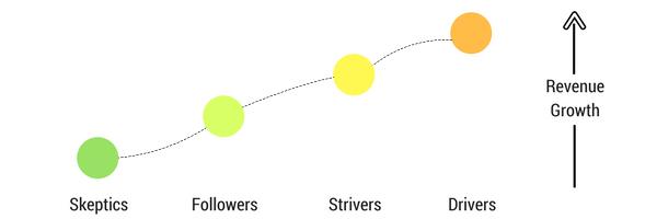 Digital transformation in sales_2