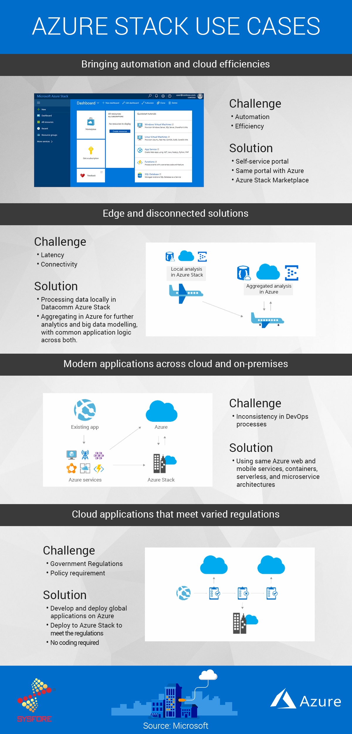 Azure Stack and Use Cases| Sysfore Blog