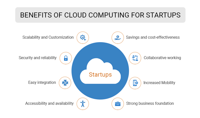 startups cloud computing