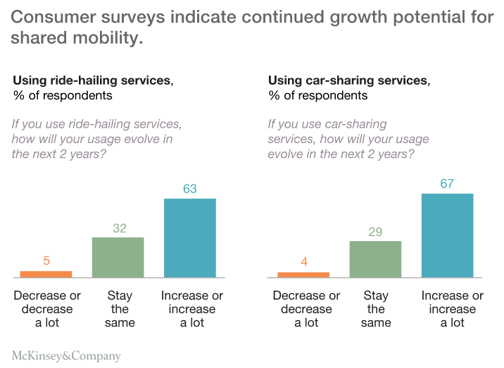 Customer Experience in the Automotive Industry