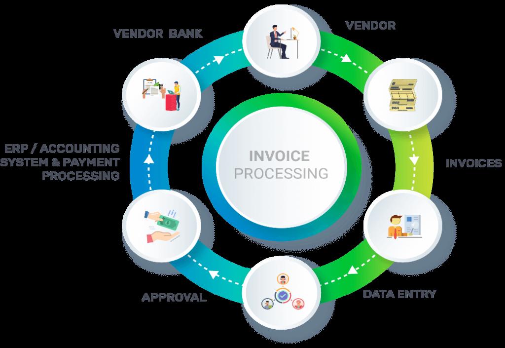 Invoice Automation - AP Automation Process
